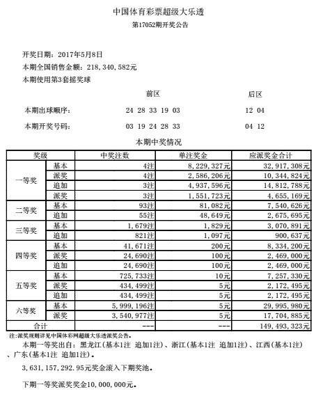 体彩公告中国体育彩票超级大乐透第17052期开奖公告